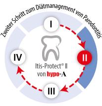 itis Protect Schritt 2