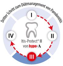 itis Protect Schritt 3