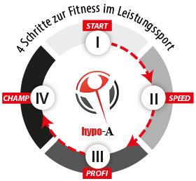 Sport 4 Phasen